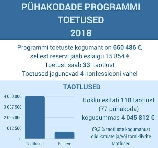 Pühakodade programmi toetused 2018